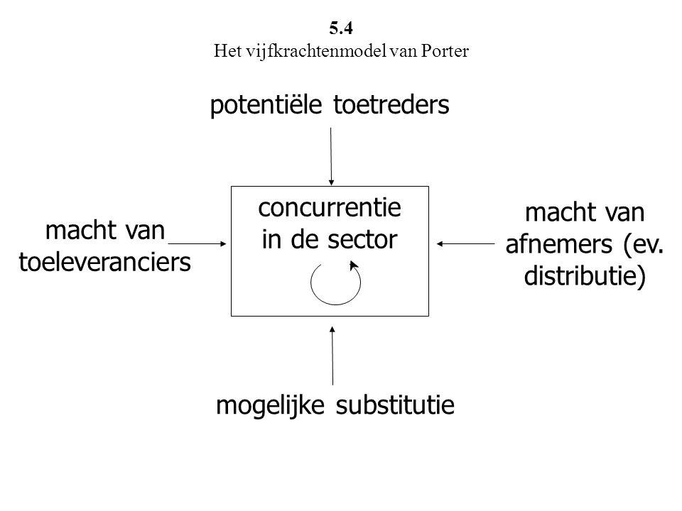 potentiële toetreders macht van toeleveranciers concurrentie in de sector macht van afnemers (ev. distributie) mogelijke substitutie 5.4 Het vijfkrach