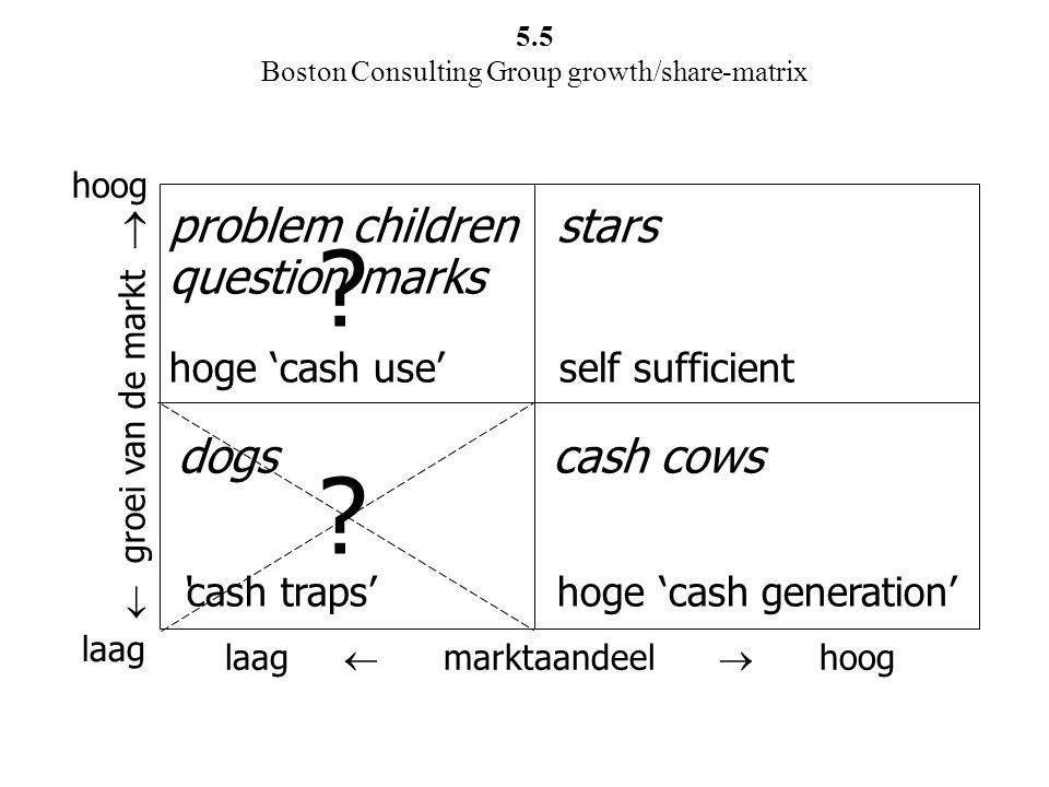 laag  marktaandeel  hoog  groei van de markt  laag hoog dogs cash cows 'cash traps' hoge 'cash generation' problem children stars question marks h