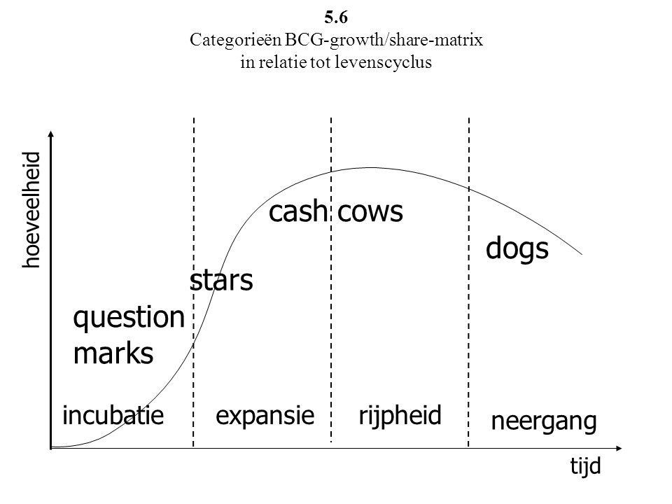 incubatieexpansierijpheid neergang question marks stars cash cows dogs tijd hoeveelheid 5.6 Categorieën BCG-growth/share-matrix in relatie tot levensc