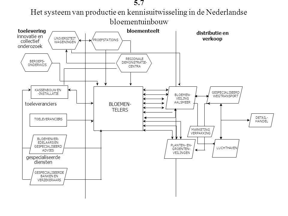 innovatie en collectief onderozoek UNIVERSITEIT WAGENINGEN BEROEPS- ONDERWIJS KASSENBOUW EN -INSTALLATIE TOELEVERANCIERS BLOEMENVER- EDELAARS EN GESPE