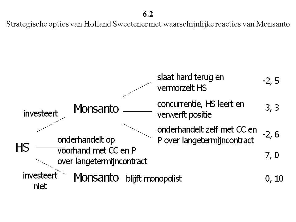 6.2 Strategische opties van Holland Sweetener met waarschijnlijke reacties van Monsanto