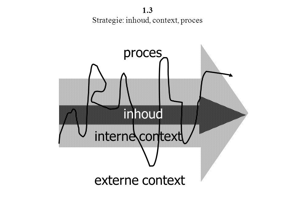 inhoud interne context externe context proces 1.3 Strategie: inhoud, context, proces