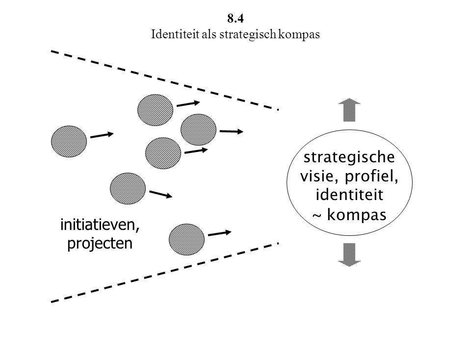 strategische visie, profiel, identiteit ~ kompas initiatieven, projecten 8.4 Identiteit als strategisch kompas