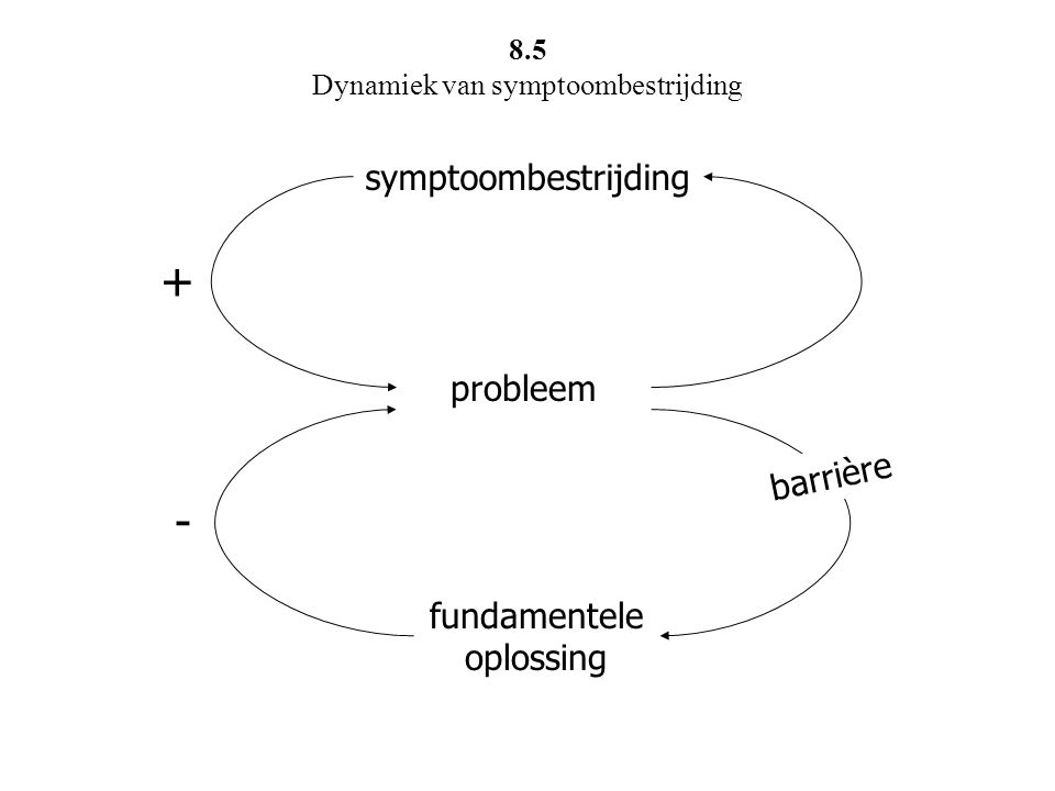 probleem symptoombestrijding fundamentele oplossing barrière + - 8.5 Dynamiek van symptoombestrijding