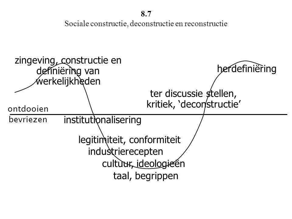 ontdooien bevriezen zingeving, constructie en definiëring van werkelijkheden institutionalisering cultuur, ideologieën ter discussie stellen, kritiek,