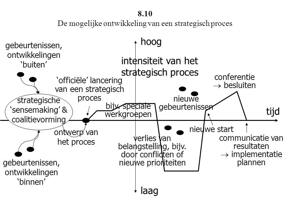 tijd strategische 'sensemaking' & coalitievorming gebeurtenissen, ontwikkelingen 'buiten' gebeurtenissen, ontwikkelingen 'binnen' laag hoog intensitei
