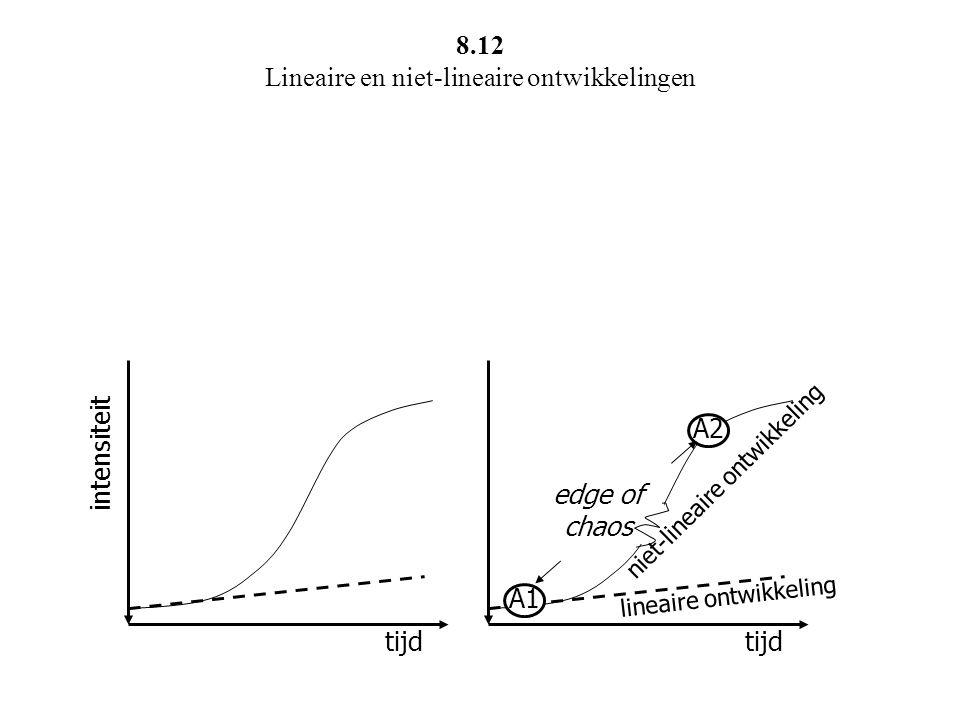 tijd intensiteit tijd A1 A2 lineaire ontwikkeling edge of chaos niet-lineaire ontwikkeling 8.12 Lineaire en niet-lineaire ontwikkelingen