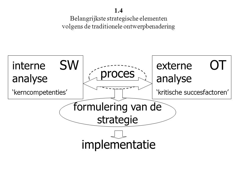 interne analyse 'kerncompetenties' SW externe analyse 'kritische succesfactoren' OT proces formulering van de strategie implementatie 1.4 Belangrijkst