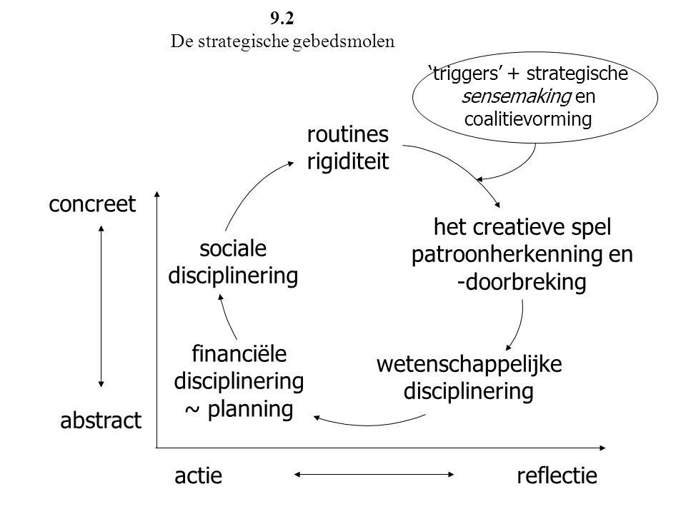 het creatieve spel patroonherkenning en -doorbreking sociale disciplinering wetenschappelijke disciplinering financiële disciplinering ~ planning conc