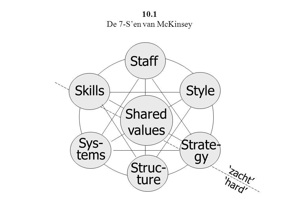 CHAOS systems PLURALISTISCH AUTORITAIR structure ELITAIR GEPLAND strategy OPPORTUNISTISCH shared values SOFT HEARTS skills OVERSTIJGEN UITPERSEN COLLEGIAAL INDIVIDUALISTISCH HARD MINDS staff style VERANDERINGSGERICHT VRIJHEID LATEND BESTUURLIJK OVER- CONTROL gevarenzones terreinen van constructieve spanning 10.2 McKinsey's 7 S'en als evenveel spanningsvelden