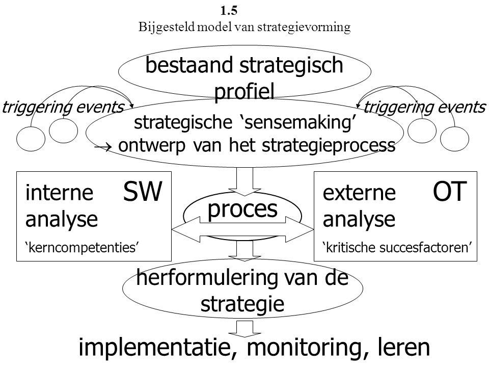 interne analyse 'kerncompetenties' SW externe analyse 'kritische succesfactoren' OT proces herformulering van de strategie implementatie, monitoring,