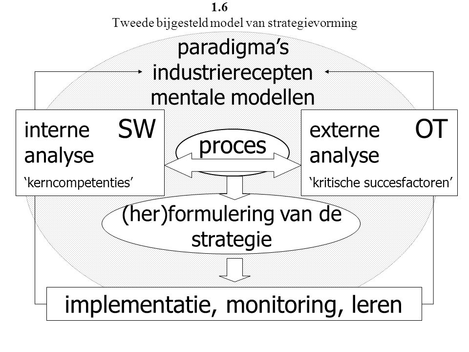 interne analyse 'kerncompetenties' SW externe analyse 'kritische succesfactoren' OT proces (her)formulering van de strategie paradigma's industrierece