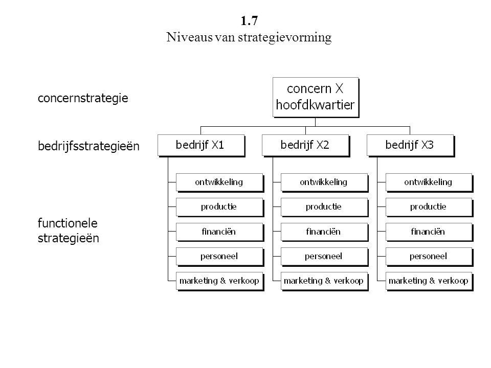 concernstrategie bedrijfsstrategieën functionele strategieën 1.7 Niveaus van strategievorming