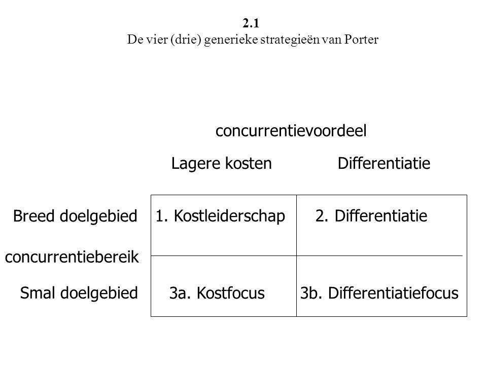 concurrentievoordeel concurrentiebereik Breed doelgebied Smal doelgebied Lagere kosten Differentiatie 1. Kostleiderschap 2. Differentiatie 3a. Kostfoc