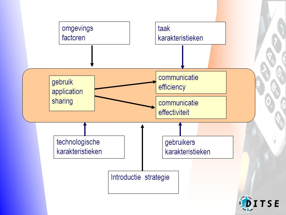 omgevings factoren taak karakteristieken technologische karakteristieken gebruikers karakteristieken Introductie strategie gebruik application sharing