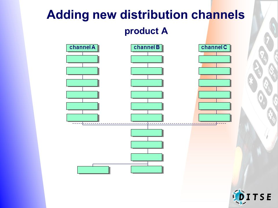 Adding new distribution channels product A channel Achannel Cchannel B