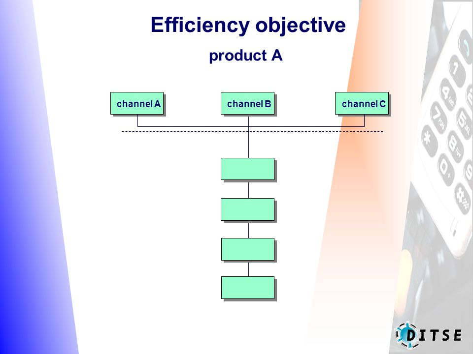 Efficiency objective product A channel Achannel Cchannel B