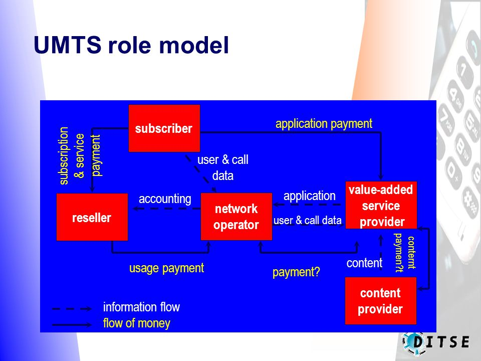 UMTS role model content accounting user & call data information flow flow of money conternt paymen t usage payment subscription & service payment application payment subscriber network operator reseller content provider value-added service provider payment.