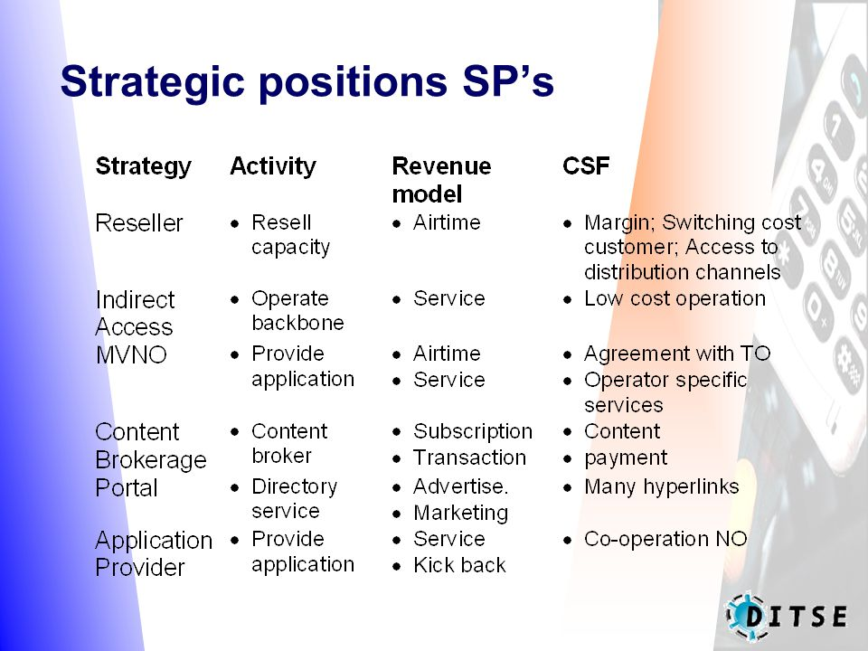 Strategic positions SP's