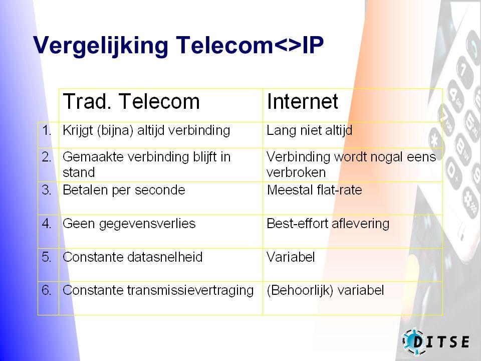 Vergelijking Telecom<>IP