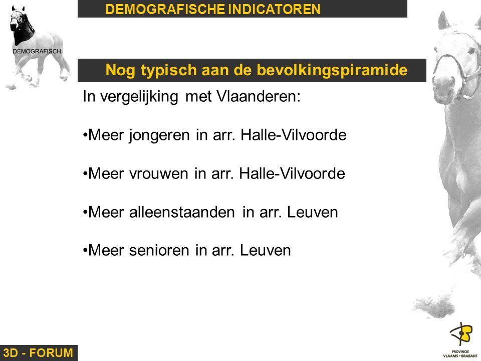 3D - FORUM DEMOGRAFISCHE INDICATOREN Nog typisch aan de bevolkingspiramide In vergelijking met Vlaanderen: Meer jongeren in arr. Halle-Vilvoorde Meer
