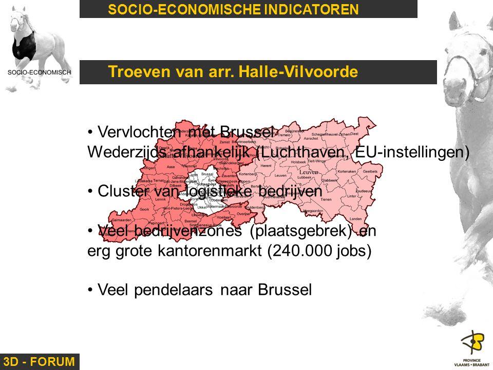3D - FORUM SOCIO-ECONOMISCHE INDICATOREN Troeven van arr. Halle-Vilvoorde Vervlochten met Brussel Wederzijds afhankelijk (Luchthaven, EU-instellingen)