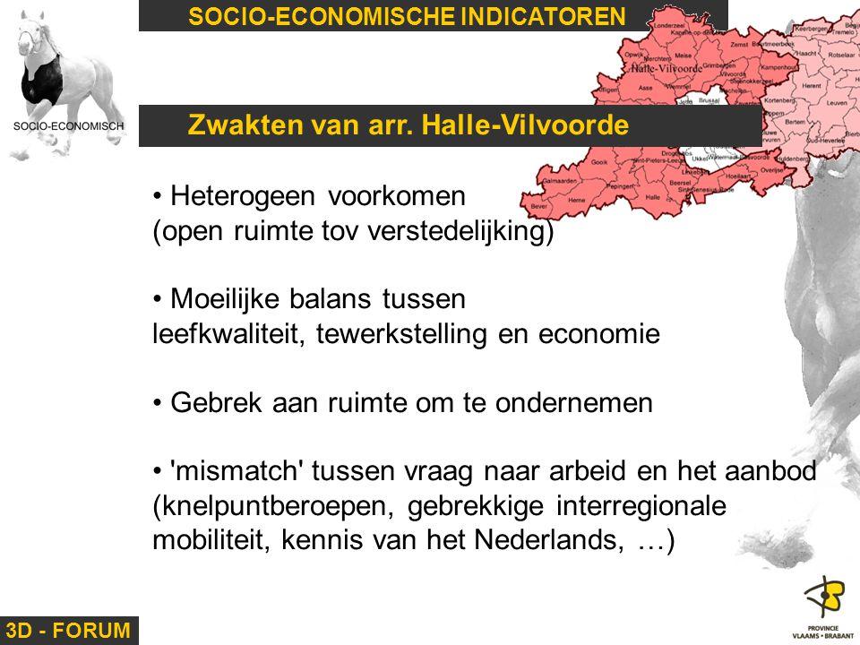 3D - FORUM SOCIO-ECONOMISCHE INDICATOREN Zwakten van arr. Halle-Vilvoorde Heterogeen voorkomen (open ruimte tov verstedelijking) Moeilijke balans tuss