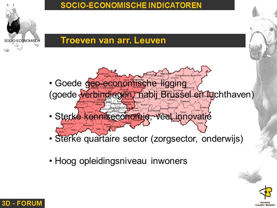 3D - FORUM SOCIO-ECONOMISCHE INDICATOREN Troeven van arr. Leuven Goede geo-economische ligging (goede verbindingen, nabij Brussel en luchthaven) Sterk
