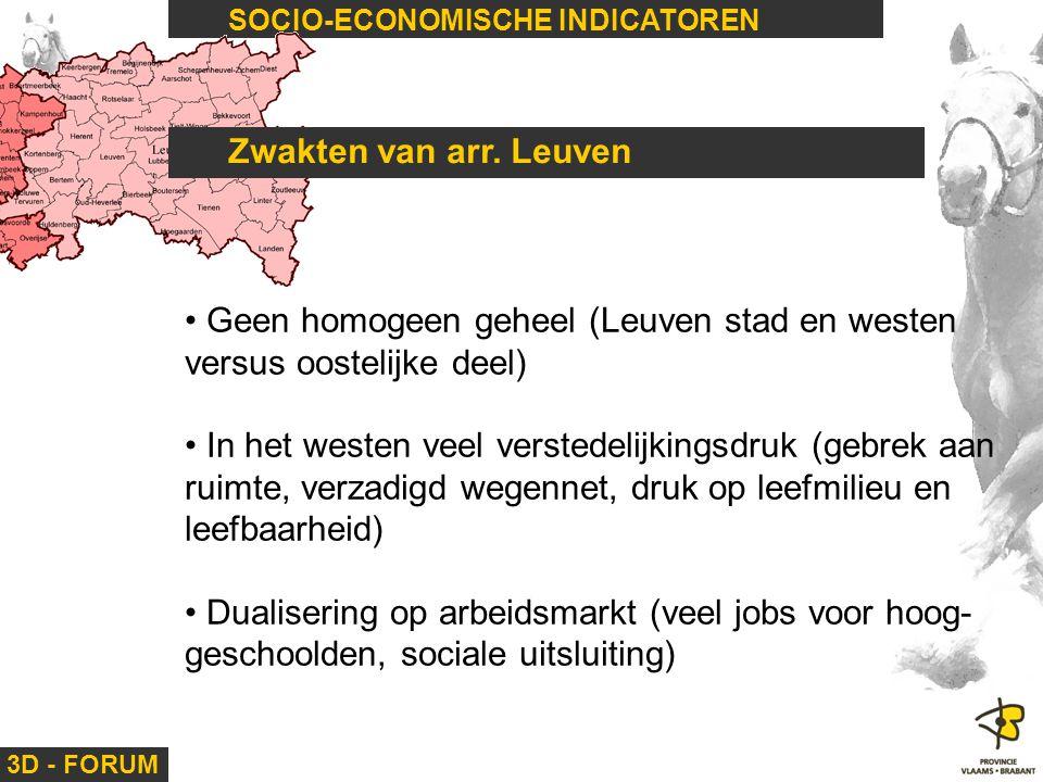 3D - FORUM SOCIO-ECONOMISCHE INDICATOREN Zwakten van arr. Leuven Geen homogeen geheel (Leuven stad en westen versus oostelijke deel) In het westen vee