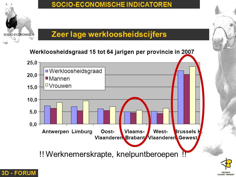 3D - FORUM SOCIO-ECONOMISCHE INDICATOREN Zeer lage werkloosheidscijfers Werkloosheidsgraad 15 tot 64 jarigen per provincie in 2007 0,0 5,0 10,0 15,0 2