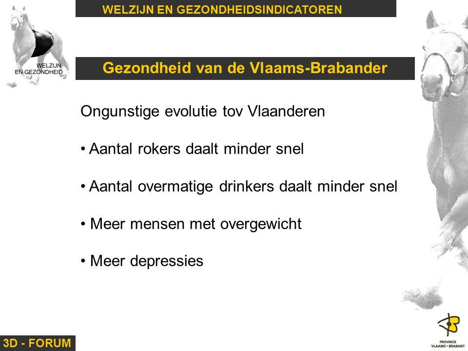 3D - FORUM WELZIJN EN GEZONDHEIDSINDICATOREN Gezondheid van de Vlaams-Brabander Ongunstige evolutie tov Vlaanderen Aantal rokers daalt minder snel Aan