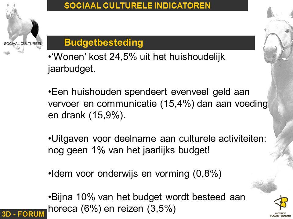 3D - FORUM SOCIAAL CULTURELE INDICATOREN Budgetbesteding 'Wonen' kost 24,5% uit het huishoudelijk jaarbudget. Een huishouden spendeert evenveel geld a