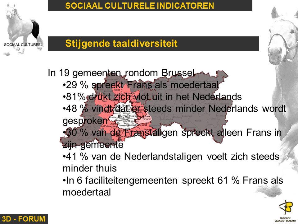 3D - FORUM SOCIAAL CULTURELE INDICATOREN Stijgende taaldiversiteit In 19 gemeenten rondom Brussel 29 % spreekt Frans als moedertaal 81% drukt zich vlo