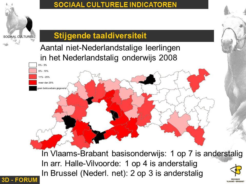 3D - FORUM SOCIAAL CULTURELE INDICATOREN Stijgende taaldiversiteit Aantal niet-Nederlandstalige leerlingen in het Nederlandstalig onderwijs 2008 In Vl