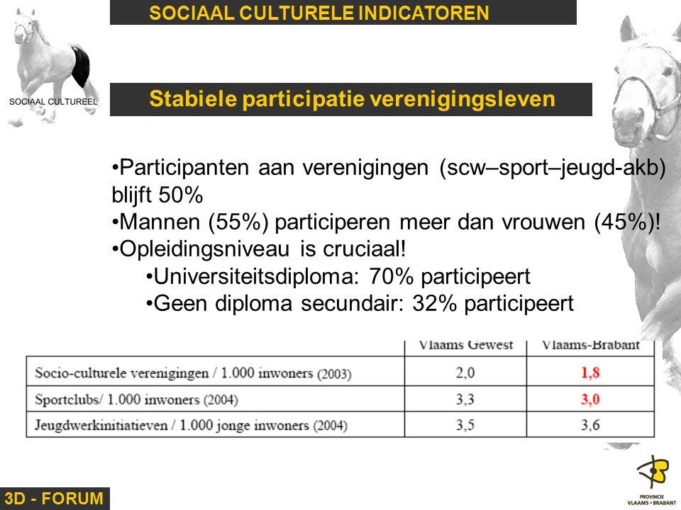 3D - FORUM SOCIAAL CULTURELE INDICATOREN Stabiele participatie verenigingsleven Participanten aan verenigingen (scw–sport–jeugd-akb) blijft 50% Mannen