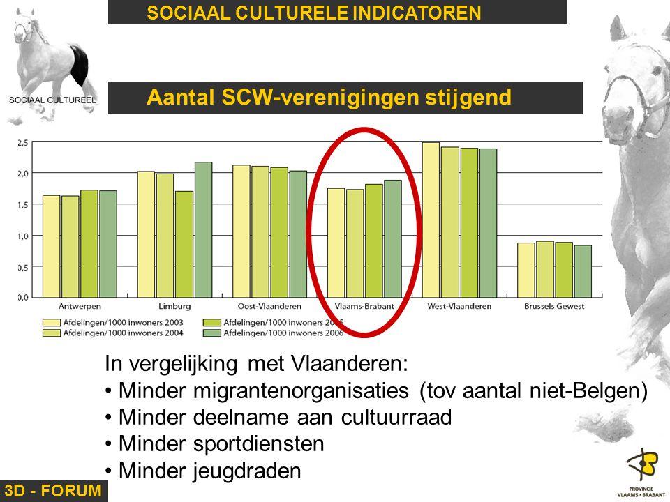 3D - FORUM SOCIAAL CULTURELE INDICATOREN Aantal SCW-verenigingen stijgend In vergelijking met Vlaanderen: Minder migrantenorganisaties (tov aantal nie