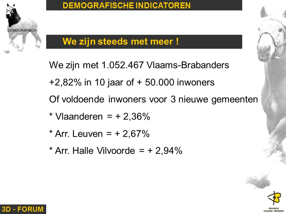 3D - FORUM DEMOGRAFISCHE INDICATOREN We zijn met 1.052.467 Vlaams-Brabanders +2,82% in 10 jaar of + 50.000 inwoners Of voldoende inwoners voor 3 nieuw