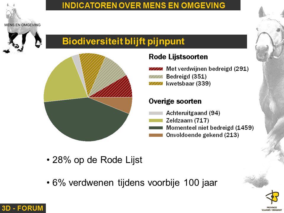 3D - FORUM INDICATOREN OVER MENS EN OMGEVING Biodiversiteit blijft pijnpunt 28% op de Rode Lijst 6% verdwenen tijdens voorbije 100 jaar