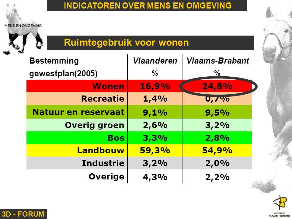 3D - FORUM INDICATOREN OVER MENS EN OMGEVING Ruimtegebruik voor wonen BestemmingVlaanderenVlaams-Brabant gewestplan(2005) % Wonen16,9%24,8% Recreatie1