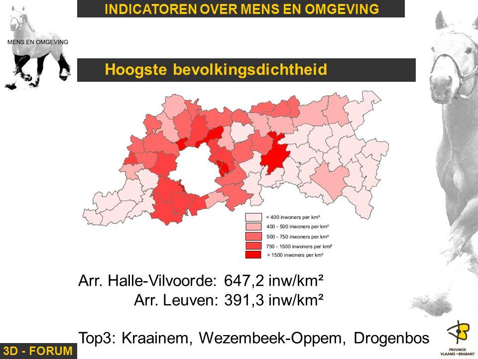 3D - FORUM INDICATOREN OVER MENS EN OMGEVING Hoogste bevolkingsdichtheid Arr. Halle-Vilvoorde: 647,2 inw/km² Arr. Leuven: 391,3 inw/km² Top3: Kraainem