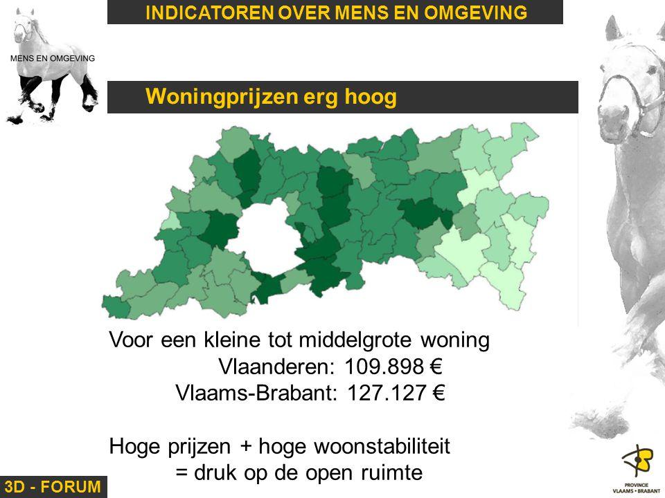 3D - FORUM INDICATOREN OVER MENS EN OMGEVING Woningprijzen erg hoog Voor een kleine tot middelgrote woning Vlaanderen: 109.898 € Vlaams-Brabant: 127.1