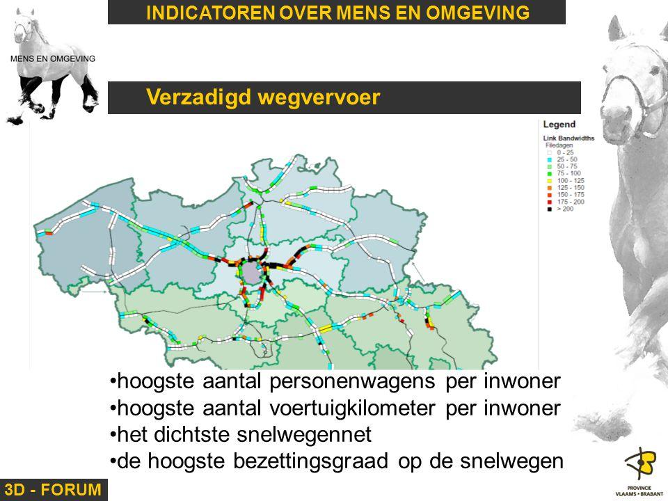 3D - FORUM INDICATOREN OVER MENS EN OMGEVING Verzadigd wegvervoer hoogste aantal personenwagens per inwoner hoogste aantal voertuigkilometer per inwon