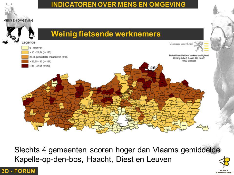 3D - FORUM INDICATOREN OVER MENS EN OMGEVING Weinig fietsende werknemers Slechts 4 gemeenten scoren hoger dan Vlaams gemiddelde Kapelle-op-den-bos, Ha
