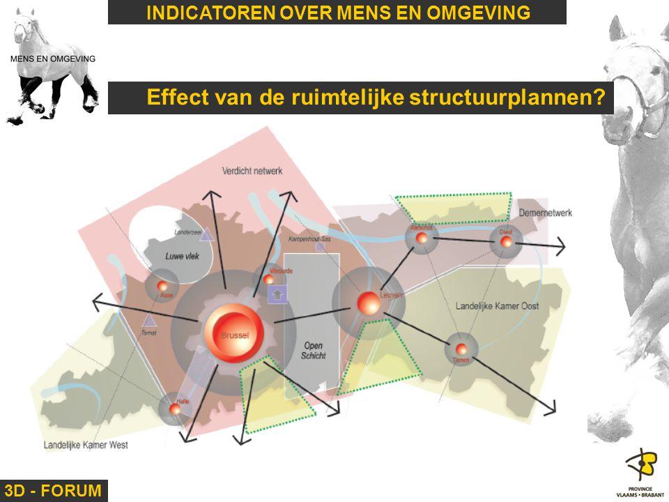 3D - FORUM INDICATOREN OVER MENS EN OMGEVING Effect van de ruimtelijke structuurplannen?