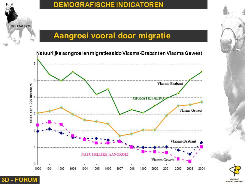 3D - FORUM DEMOGRAFISCHE INDICATOREN Aangroei vooral door migratie Natuurlijke aangroei en migratiesaldo Vlaams-Brabant en Vlaams Gewest