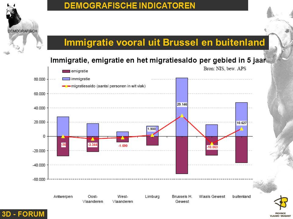 3D - FORUM DEMOGRAFISCHE INDICATOREN Immigratie vooral uit Brussel en buitenland Immigratie, emigratie en het migratiesaldo per gebied in 5 jaar