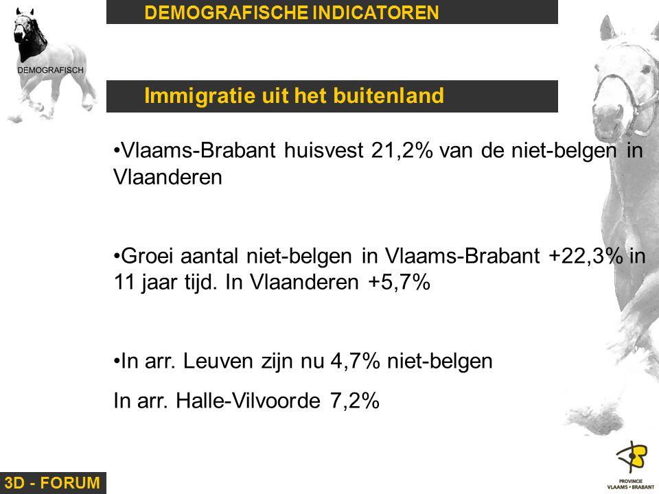 3D - FORUM DEMOGRAFISCHE INDICATOREN Immigratie uit het buitenland Vlaams-Brabant huisvest 21,2% van de niet-belgen in Vlaanderen Groei aantal niet-be