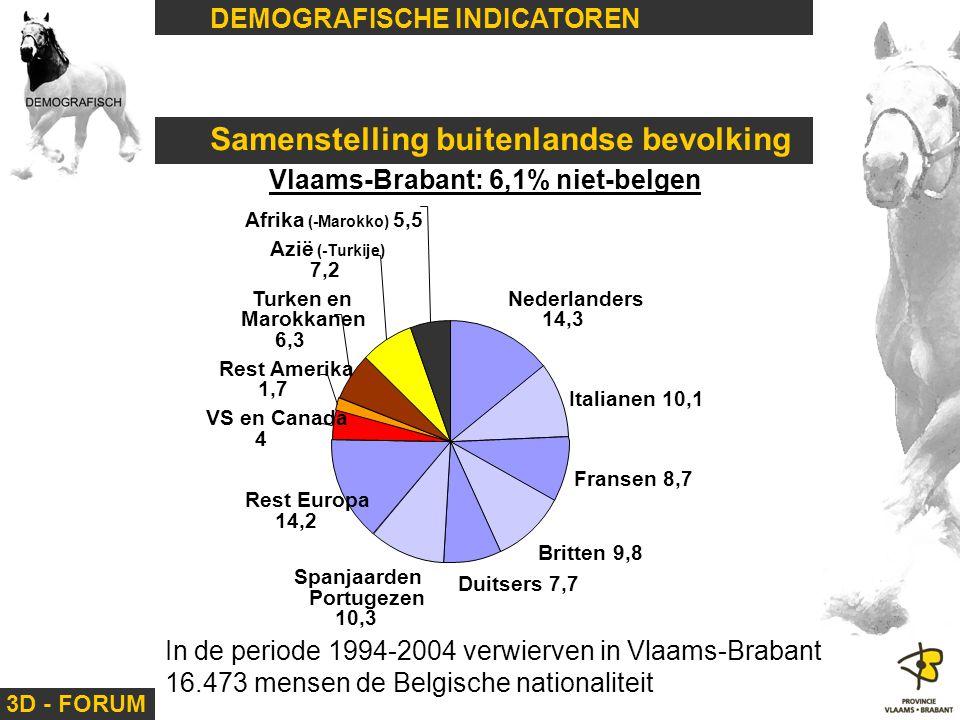 3D - FORUM DEMOGRAFISCHE INDICATOREN Samenstelling buitenlandse bevolking Vlaams-Brabant: 6,1% niet-belgen Nederlanders 14,3 Italianen 10,1 Fransen 8,