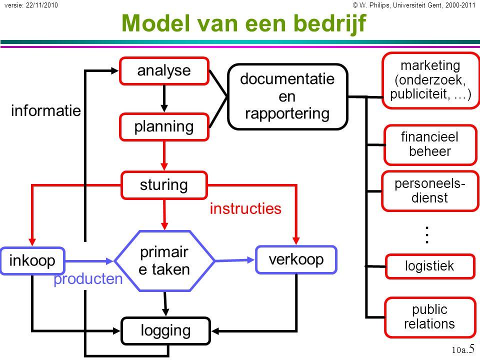 © W. Philips, Universiteit Gent, 2000-2011versie: 22/11/2010 10a. 5 Model van een bedrijf financieel beheer planning verkoop sturinganalyse logging ma