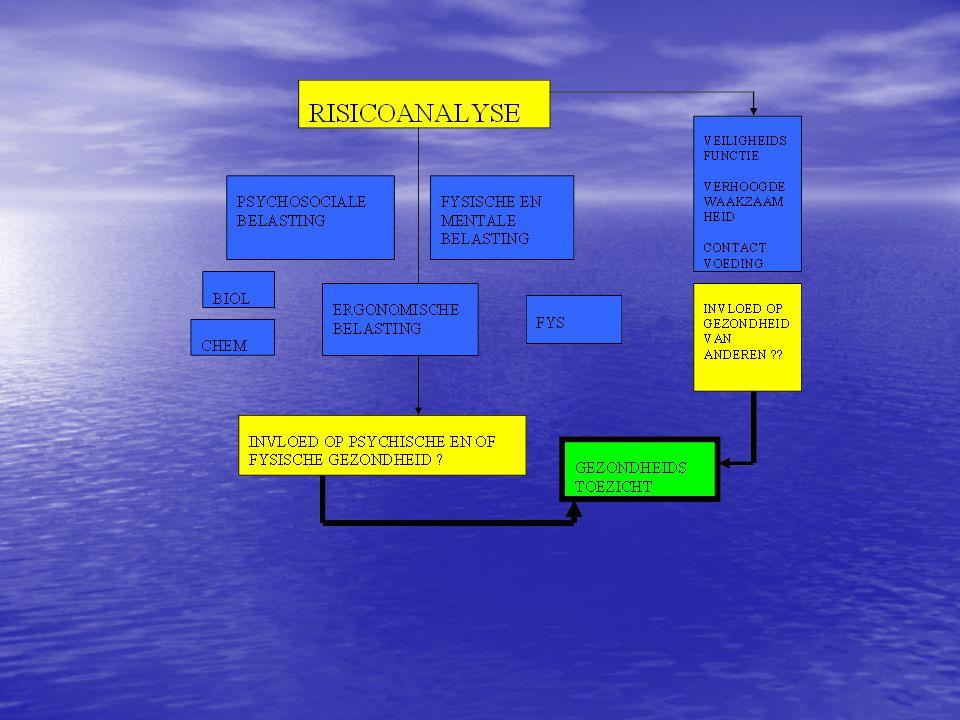 ACTIVITEIT MET WELBEPAALD RISICO Elke activiteit of werkpost waarvoor uit de resultaten van de risicoanalyse het bestaan blijkt van : a.risico voor de